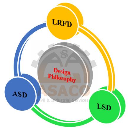 حالات مختلف طراحی