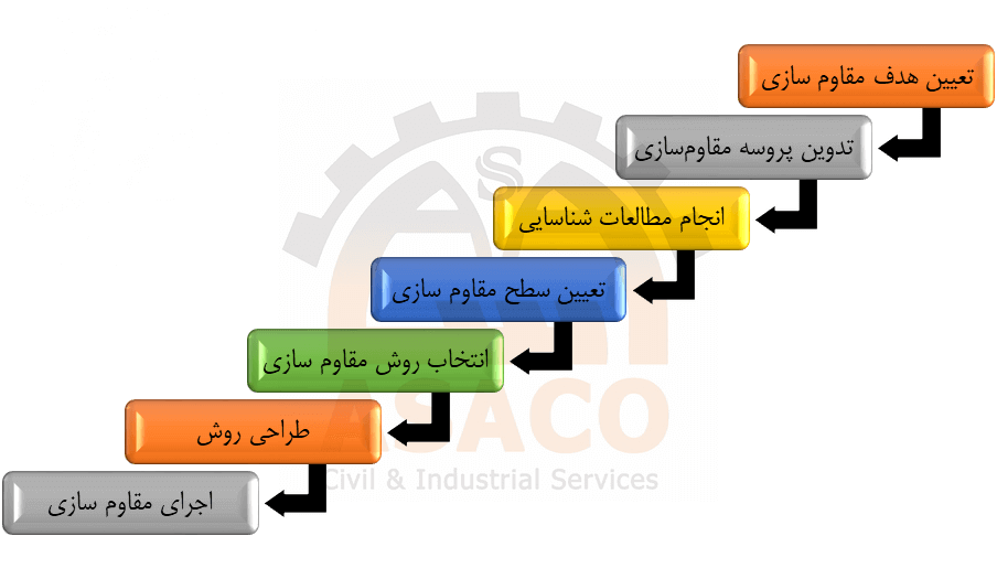 مراحل مقاوم سازی