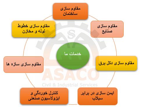 خدمات تخصصی شرکت اساکو