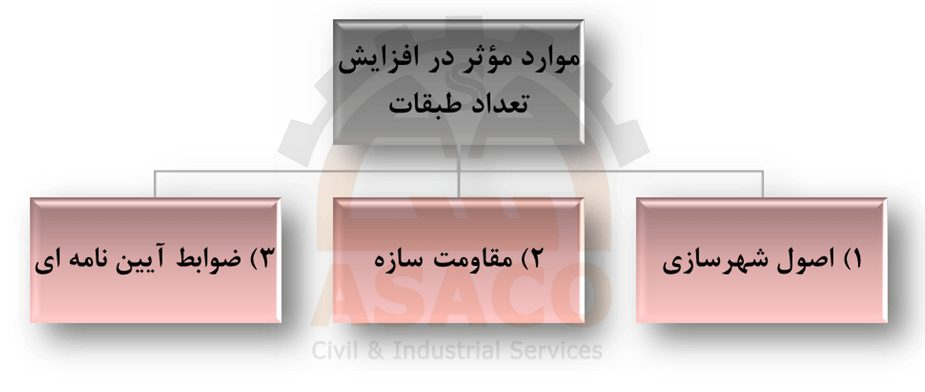 عوامل موثر در افزایش طبقات
