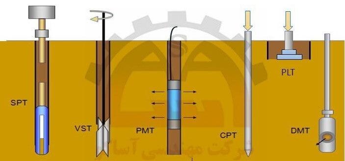 انواع آزمایش های صحرایی