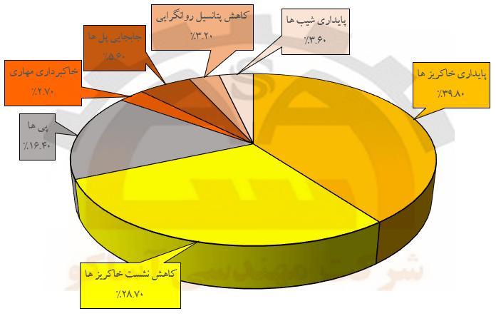 میزان استفاده از روش DSM برای کاربردهای مختلف