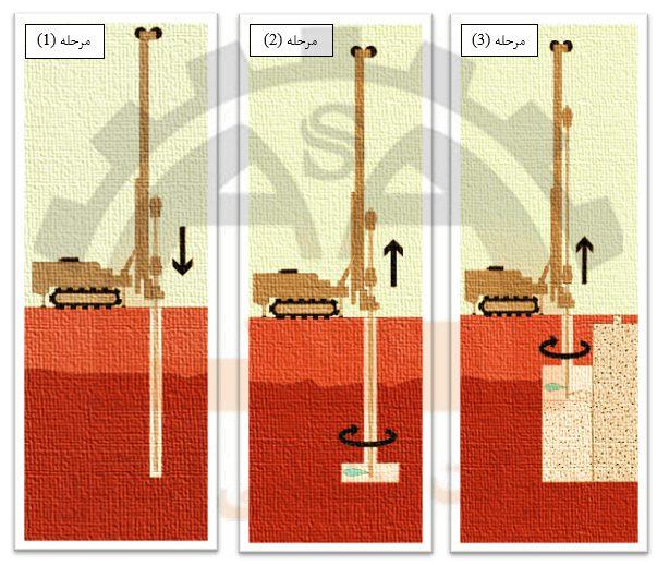 مراحل اجرای روش جت گروتینگ