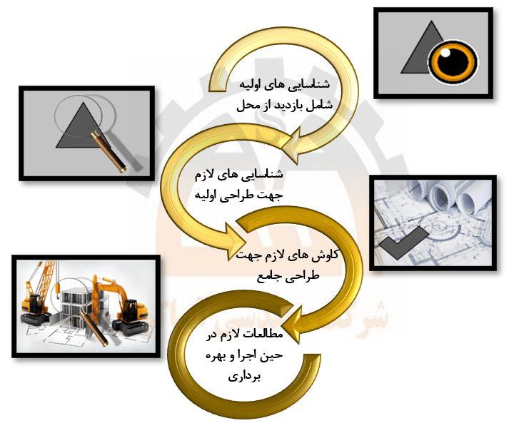 مراحل انجام مطالعات ژئوتکنیک