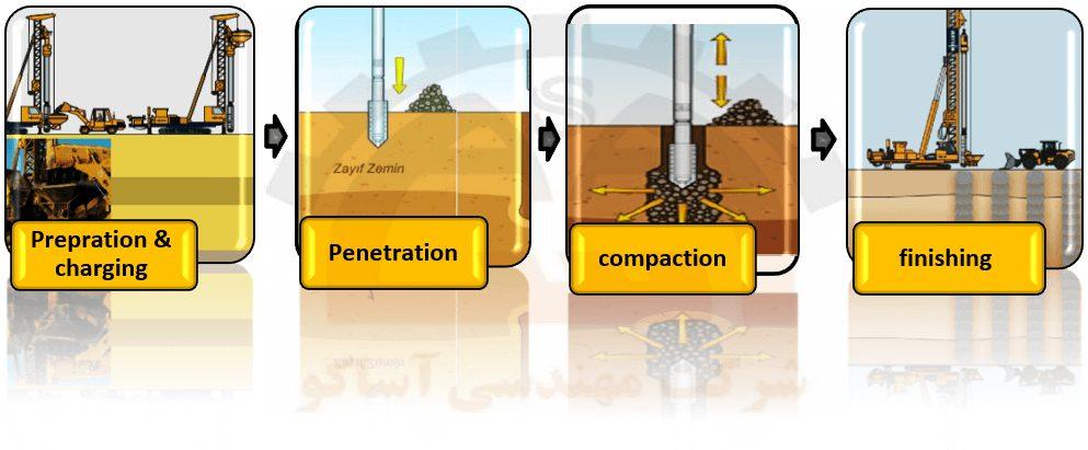مراحل اجرای ستون شنی در خاک