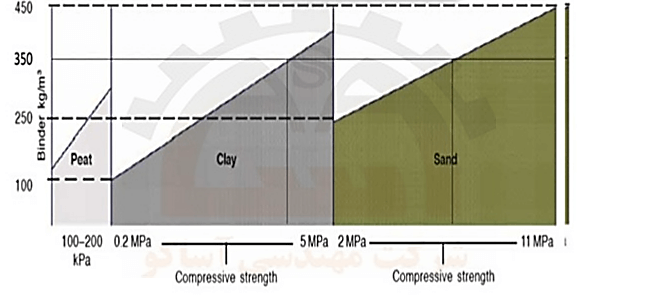 نمودار تأثیر مقدار ماده سیمانی کننده بر روی مقاومت فشاری خاک های مختلف در روش DSM