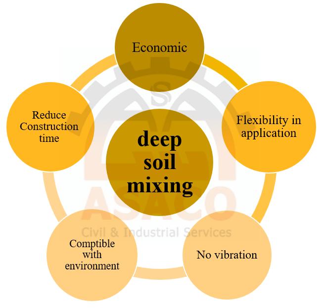 Deep soil mixing advantages