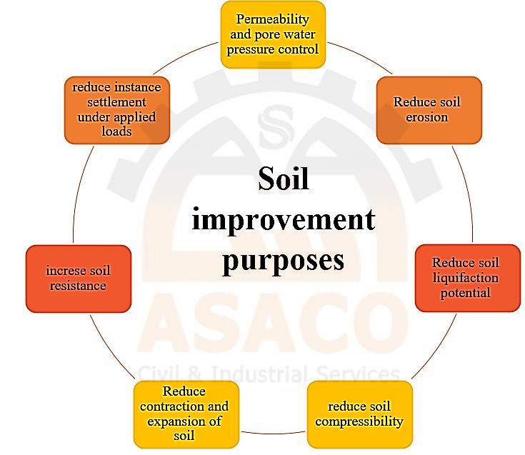 Soil Improvement Purposes